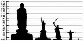 Монумент «Родина-мать зовёт!» в сравнении с другими известными памятниками