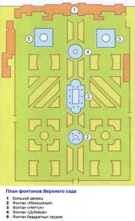 Петродворец. План фонтанов Верхнего сада